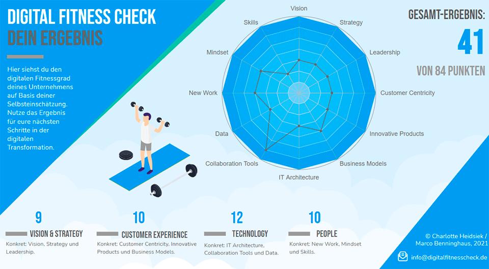 Die Grafik zeigt ein beispielhaftes Ergebnis wie ein Digital Fitness Check ausfallen könn-te. Die 4 geprüften Unternehmensbereiche erhalten jeweils einen Score.
