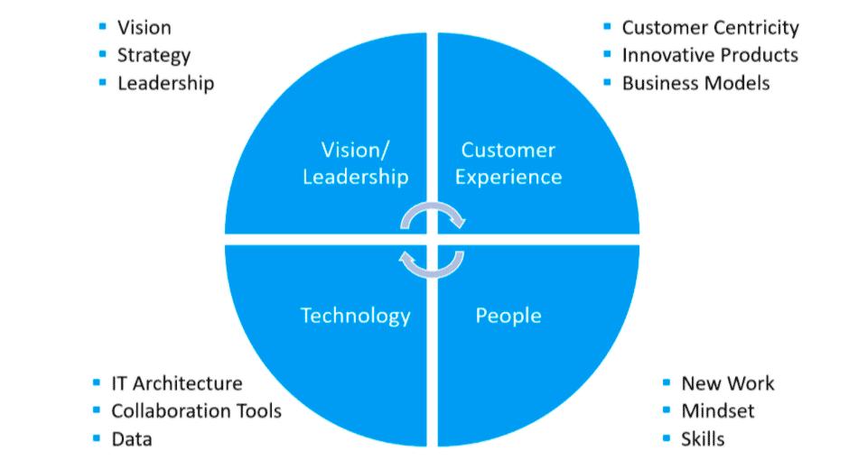Die Grafik stellt die 4 Unternehmensbereiche dar, die im Digital Fitness Check überprüft werden: Vision/Leadership, Customer Experience, Technology, People